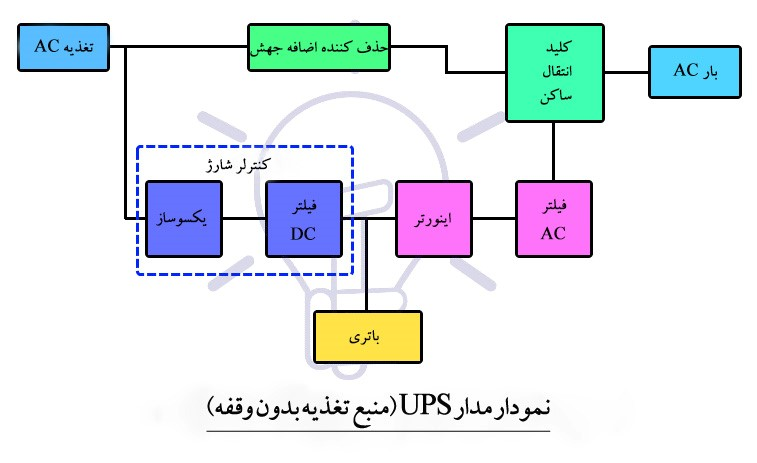 UPS چیست؟