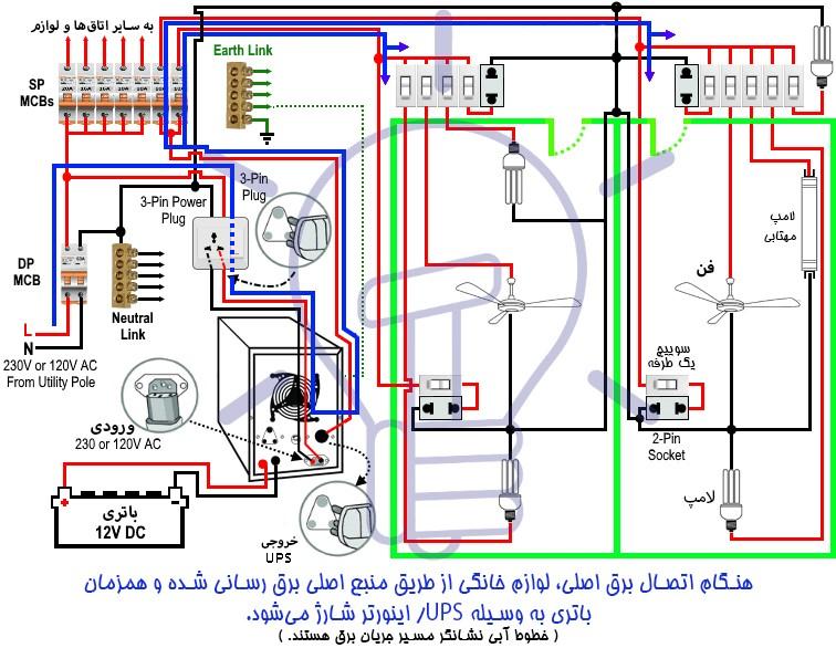 در مواقعی که اتصال برق اصلی دوباره برقرار شود