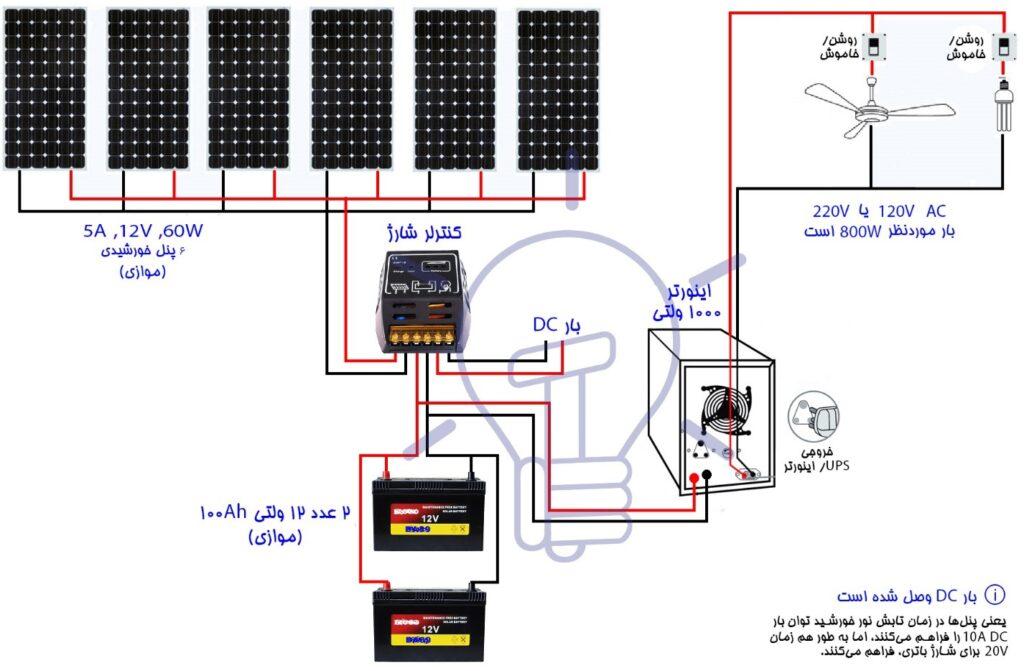 راهنمای نصب پنل خورشیدی