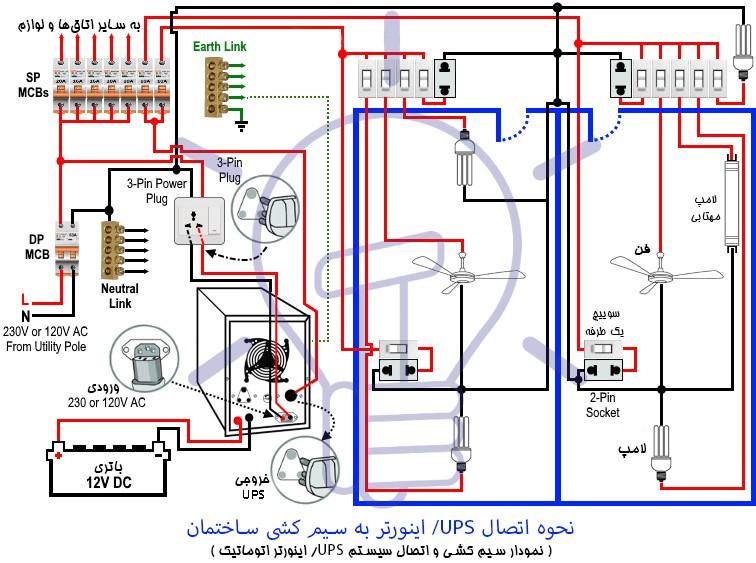 نحوه اتصال UPS / اینورتر اتوماتیک به سیستم برق ساختمان به چه صورت است؟