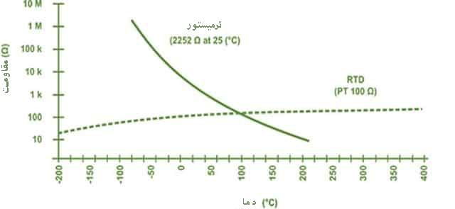 منحنی NTC, منحنی RTD