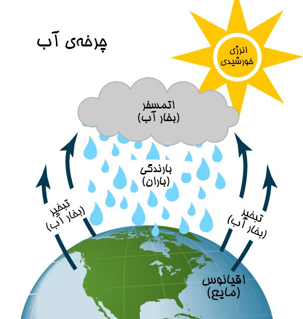 چرخه آب
